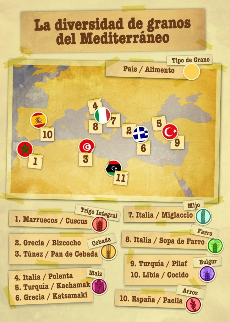 INFO_Los 7 tipos de granos más importantes en el Mediterráneo (1)