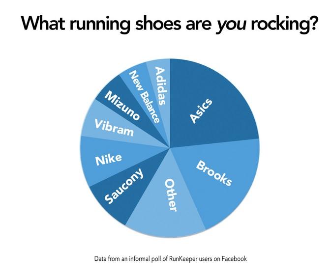 Cómo elegir unas zapatillas antes de comenzar a correr